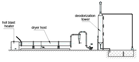 wood chip dryer working principle